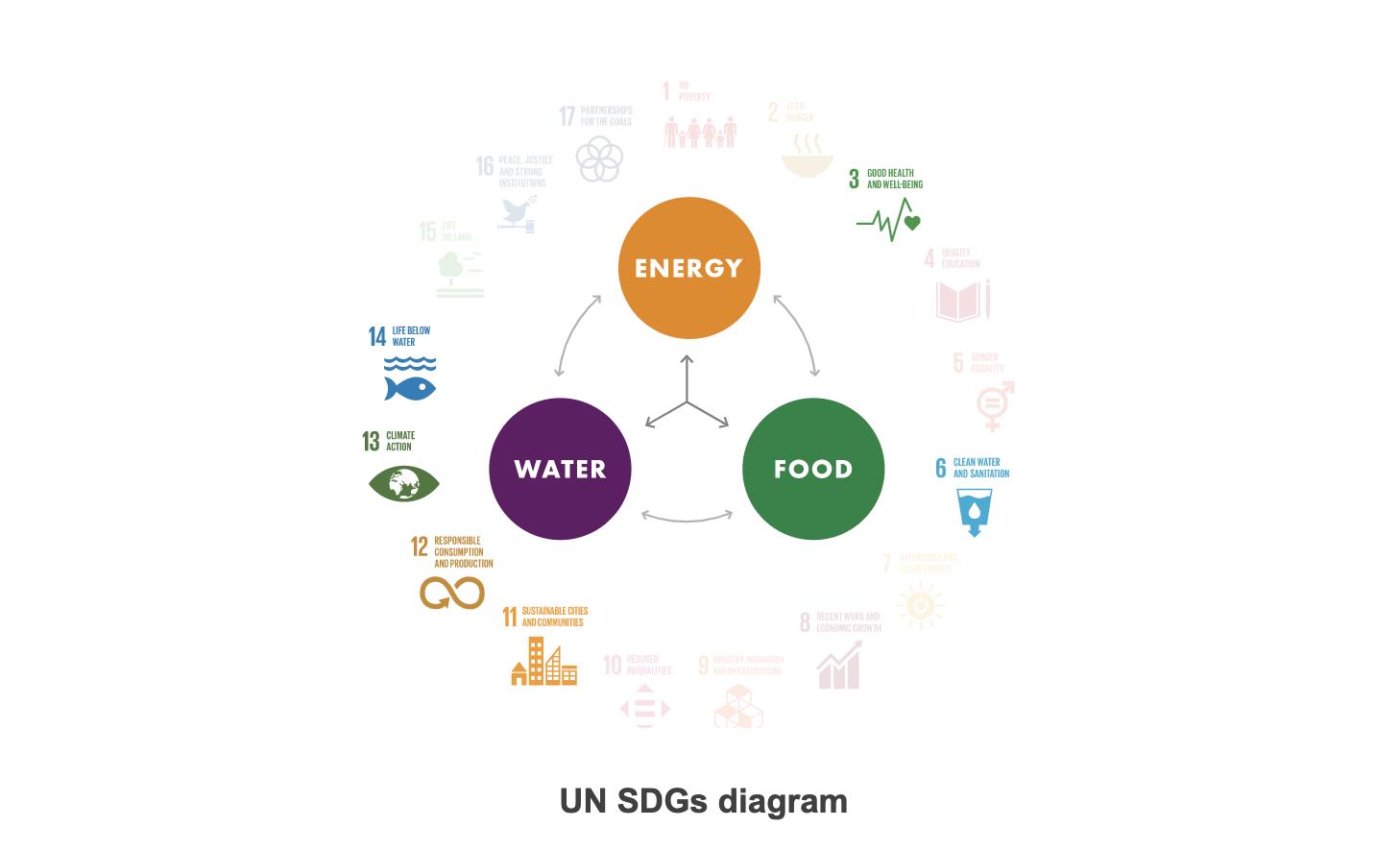 UN SDG diagram Philippines